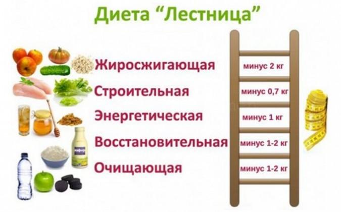 Диета Лесенка — новая супер методика похудения, позволяющая сбросить от 3 до 8 кг всего за 5 дней!